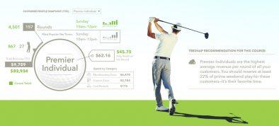 Data golf customers