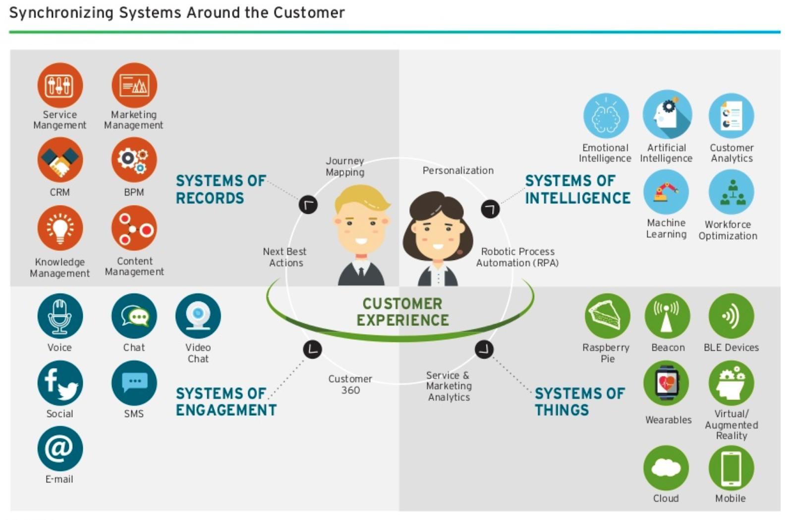 Where to find customer data - Selling customer data