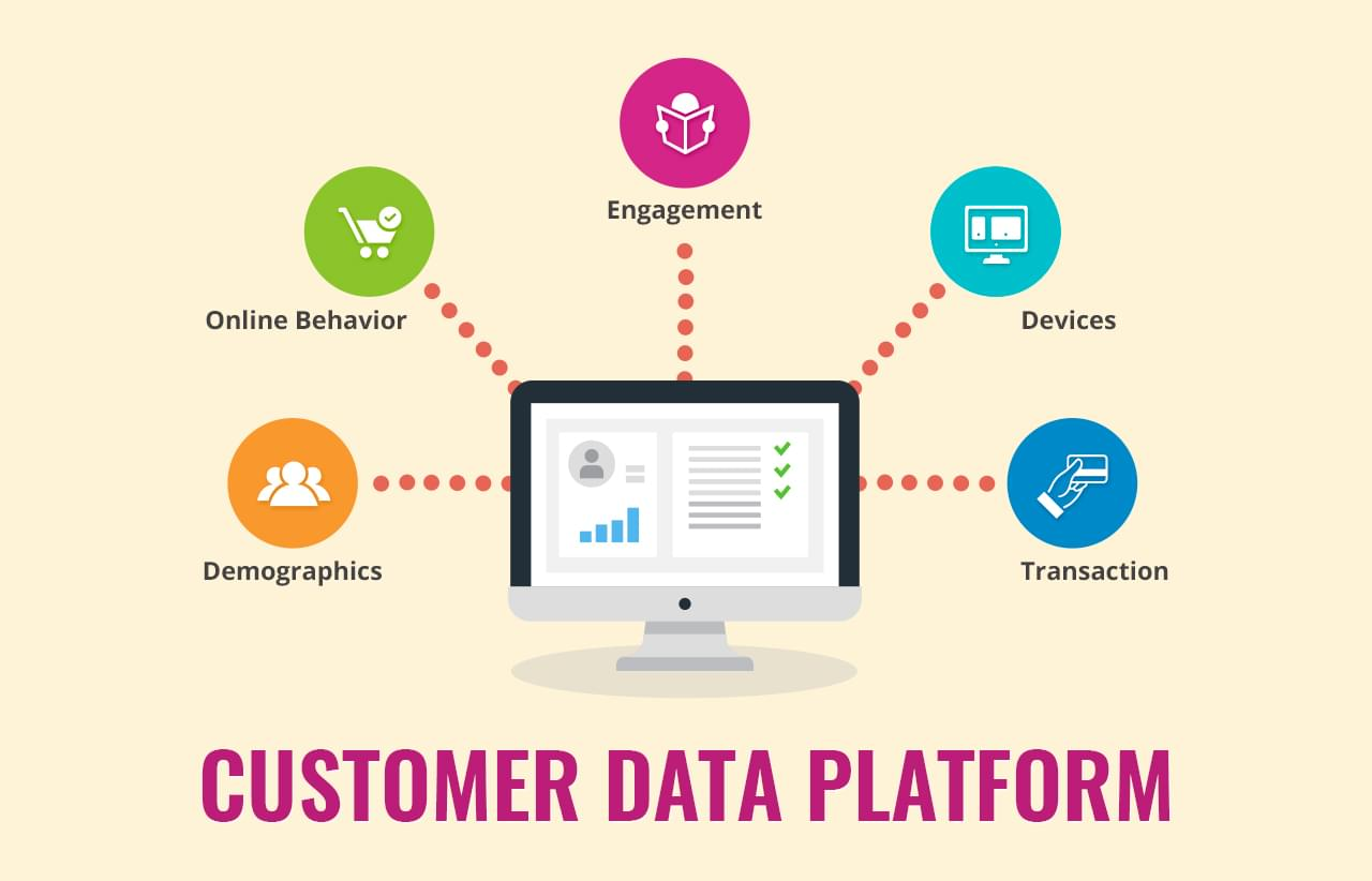 Is buying customer data really effective?